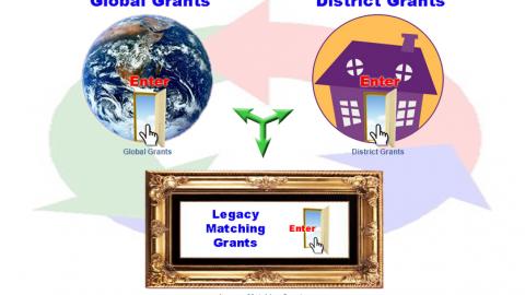 Maching, Global y District Grant Solicitudes y Oferta de Financioción de Proyectos